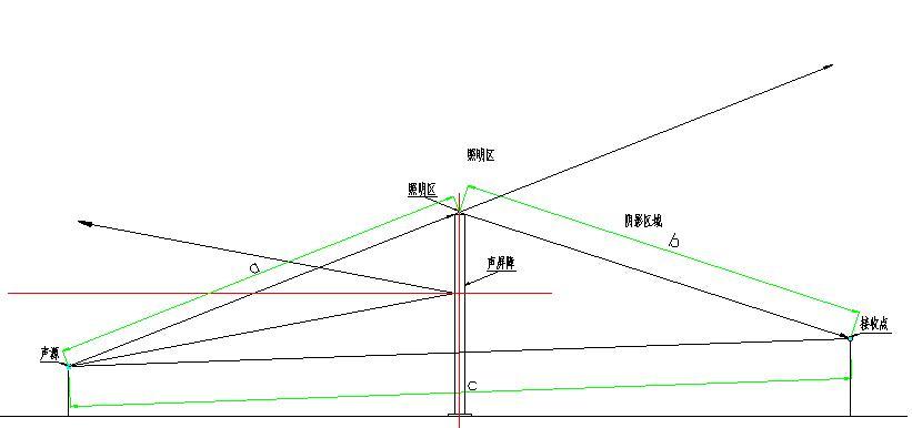 声屏障分析图